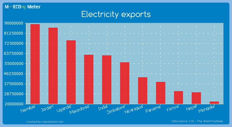 Electricity exports of Zimbabwe
