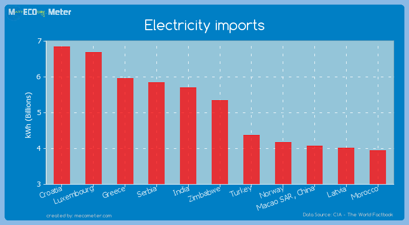 Electricity imports of Zimbabwe