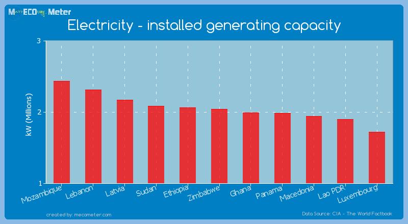 Electricity - installed generating capacity of Zimbabwe