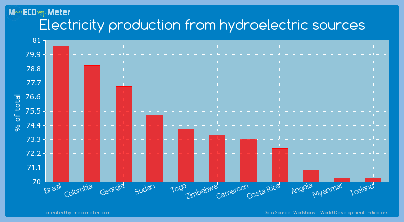 Electricity production from hydroelectric sources of Zimbabwe