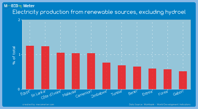 Electricity production from renewable sources, excluding hydroel of Zimbabwe