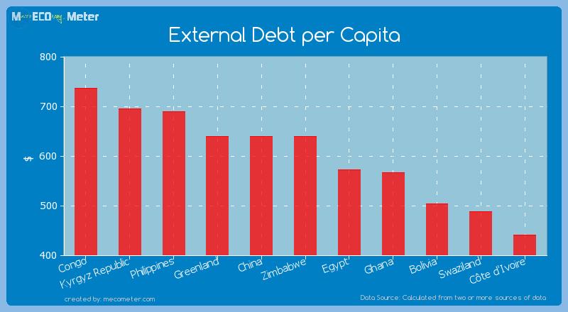 External Debt per Capita of Zimbabwe