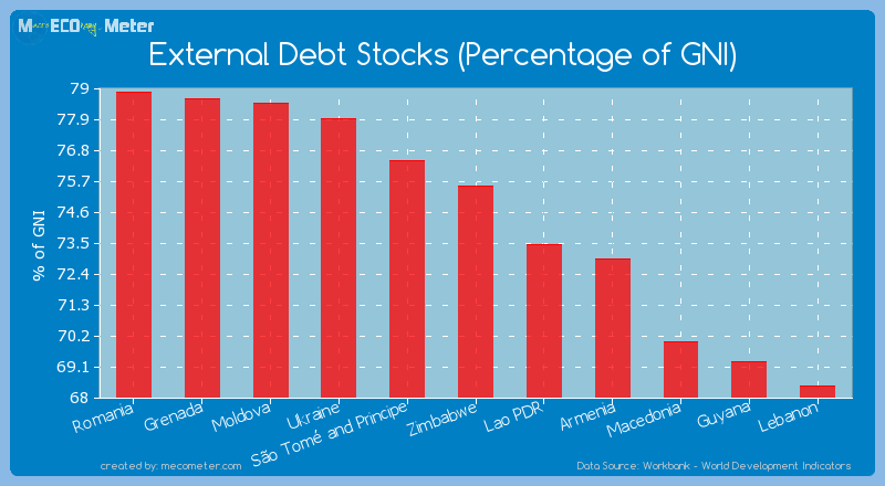 External Debt Stocks (Percentage of GNI) of Zimbabwe