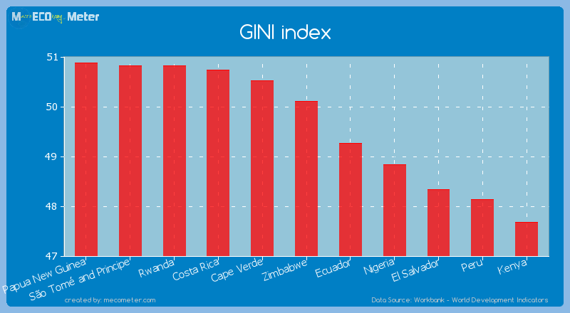 GINI index of Zimbabwe