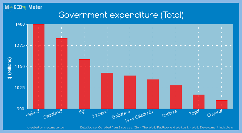 Government expenditure (Total) of Zimbabwe