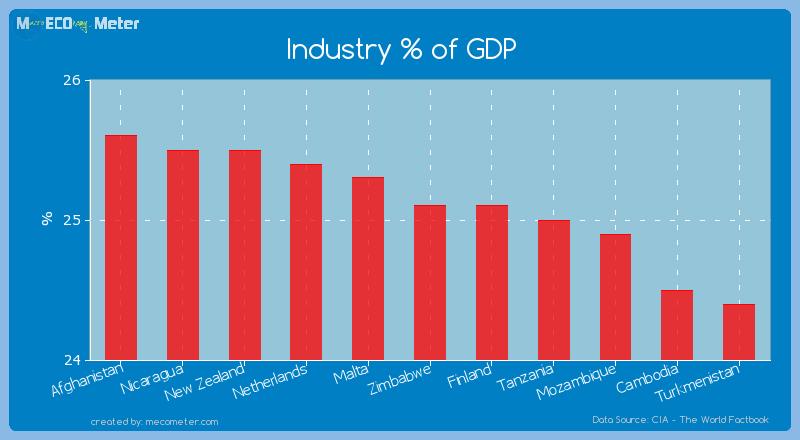 Industry % of GDP of Zimbabwe