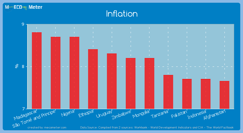 Inflation of Zimbabwe
