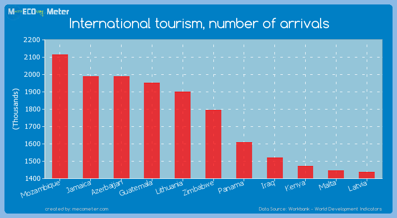 International tourism, number of arrivals of Zimbabwe