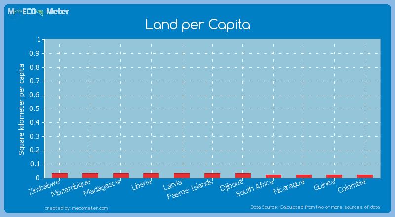 Land per Capita of Zimbabwe