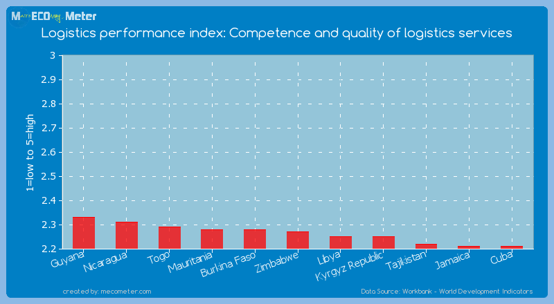 Logistics performance index: Competence and quality of logistics services of Zimbabwe