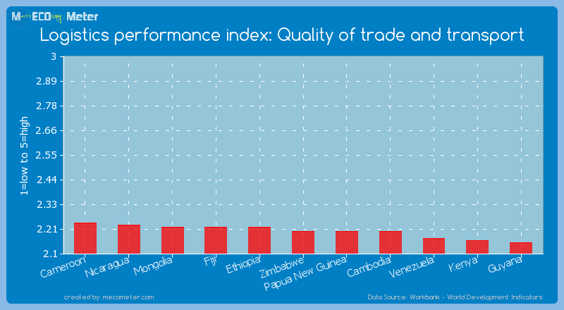 Logistics performance index: Quality of trade and transport of Zimbabwe