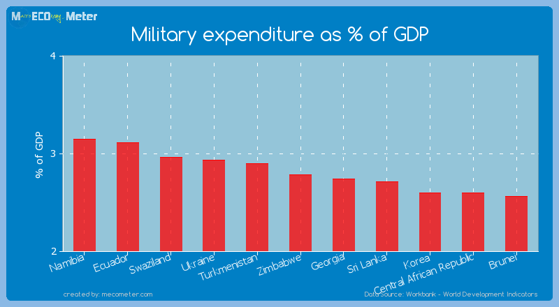 Military expenditure as % of GDP of Zimbabwe