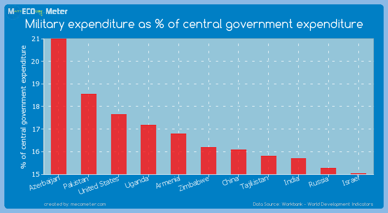 Military expenditure as % of central government expenditure of Zimbabwe