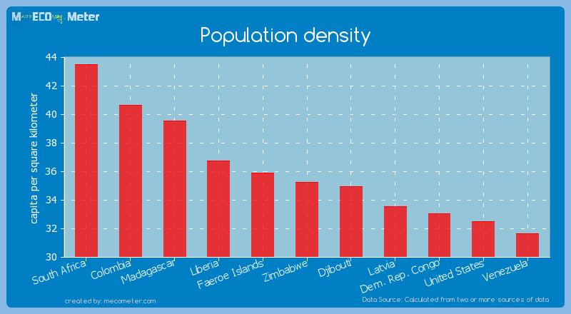 Population density of Zimbabwe