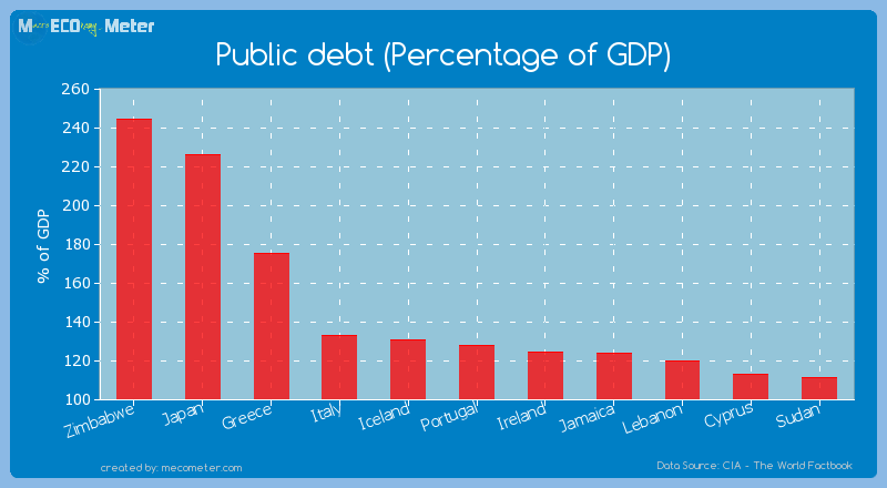 Public debt (Percentage of GDP) of Zimbabwe