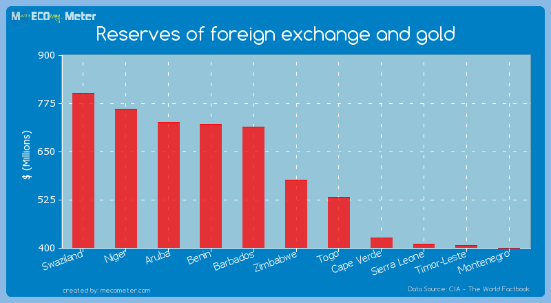 Reserves of foreign exchange and gold of Zimbabwe