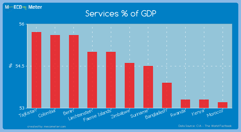 Services % of GDP of Zimbabwe