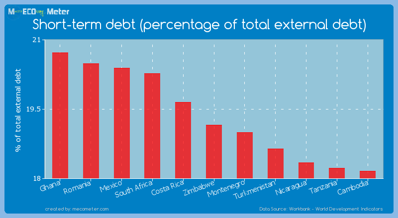 Short-term debt (percentage of total external debt) of Zimbabwe