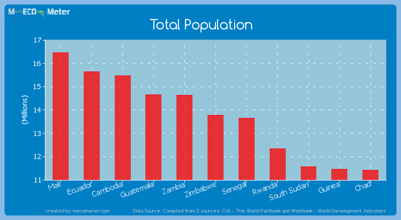 Total Population of Zimbabwe