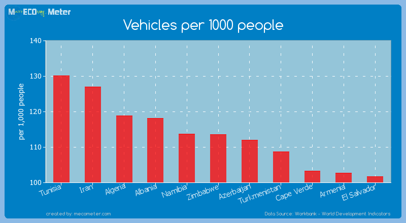 Vehicles per 1000 people of Zimbabwe