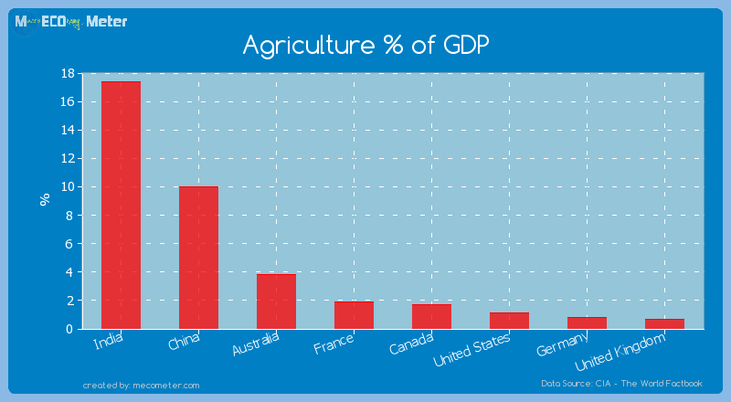 Major world economies by its current Agriculture % of GDP