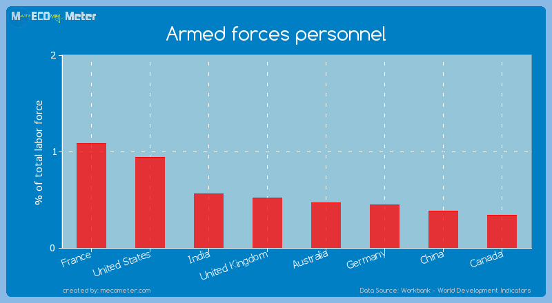 Major world economies by its current Armed forces personnel