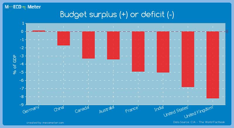 Major world economies by its current Budget surplus (+) or deficit (-)