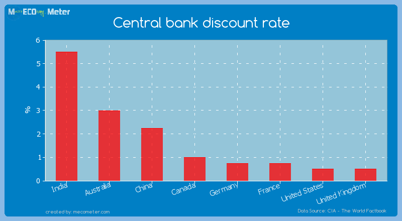 Major world economies by its current Central bank discount rate