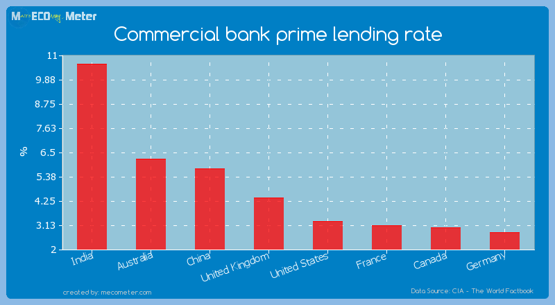 Commercial Car Loan Banks