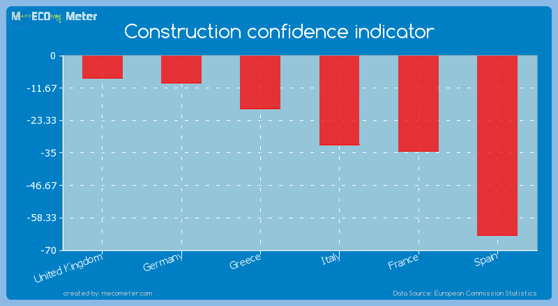Major world economies by its current Construction confidence indicator