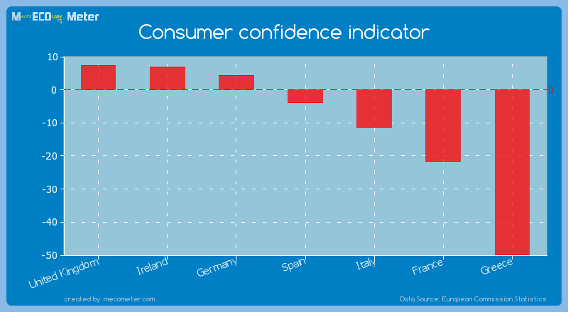 Major world economies by its current Consumer confidence indicator