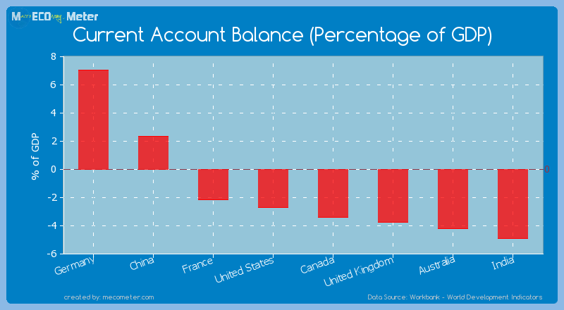 Major world economies by its current Current Account Balance (Percentage of GDP)