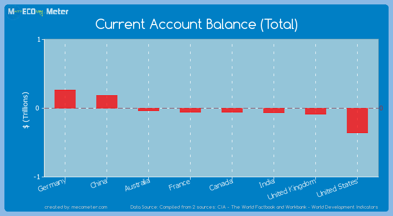 Major world economies by its current Current Account Balance (Total)
