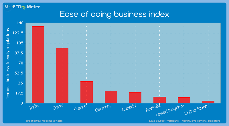 Major world economies by its current Ease of doing business index