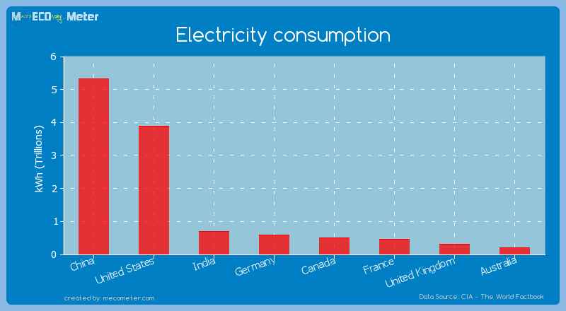 Major world economies by its current Electricity consumption