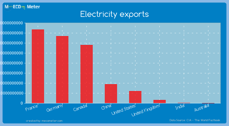 Major world economies by its current Electricity exports