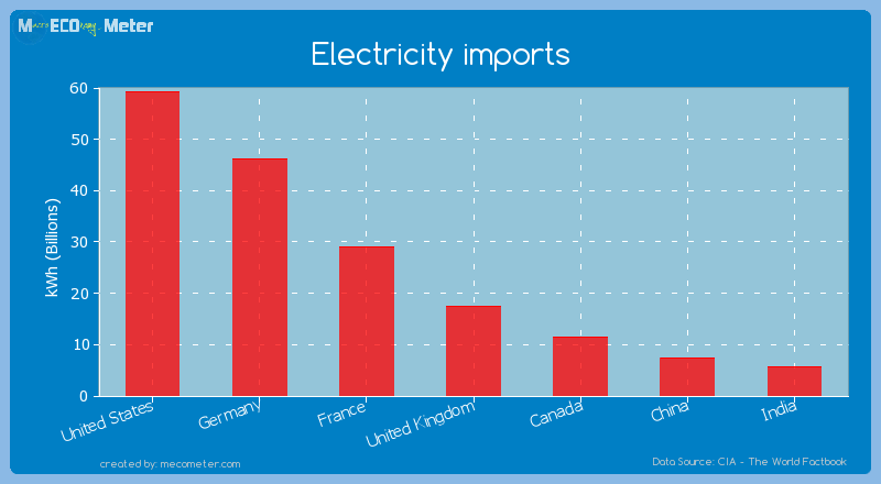 Major world economies by its current Electricity imports