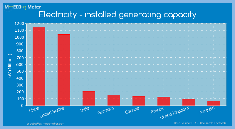 Major world economies by its current Electricity - installed generating capacity