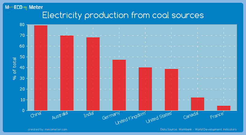 Major world economies by its current Electricity production from coal sources