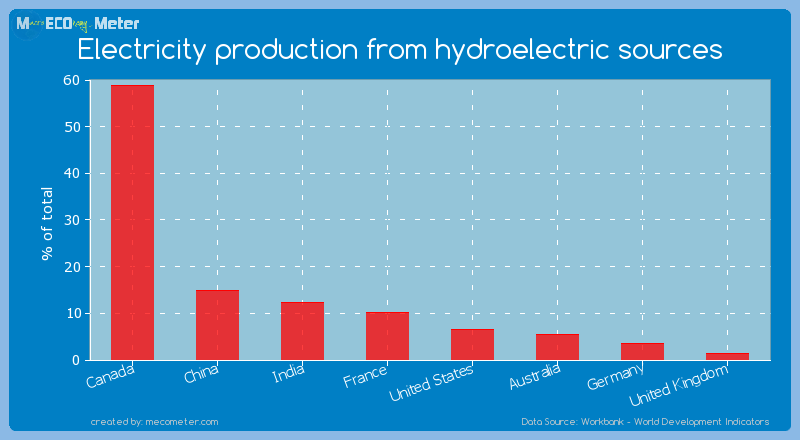 Major world economies by its current Electricity production from hydroelectric sources