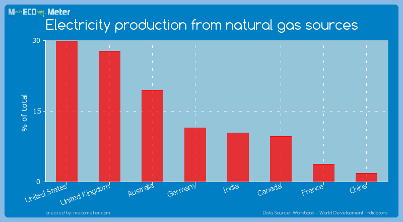 Major world economies by its current Electricity production from natural gas sources