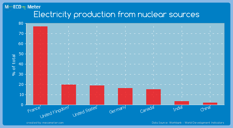 Major world economies by its current Electricity production from nuclear sources