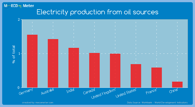 Major world economies by its current Electricity production from oil sources