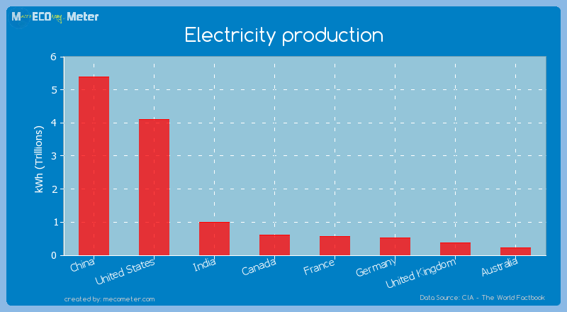 Major world economies by its current Electricity production