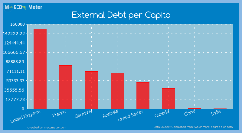 Major world economies by its current External Debt per Capita