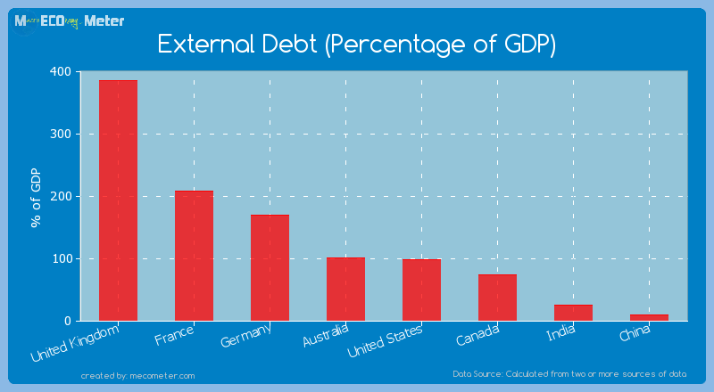 Major world economies by its current External Debt (Percentage of GDP)