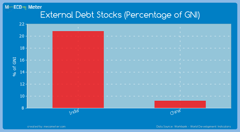 Major world economies by its current External Debt Stocks (Percentage of GNI)