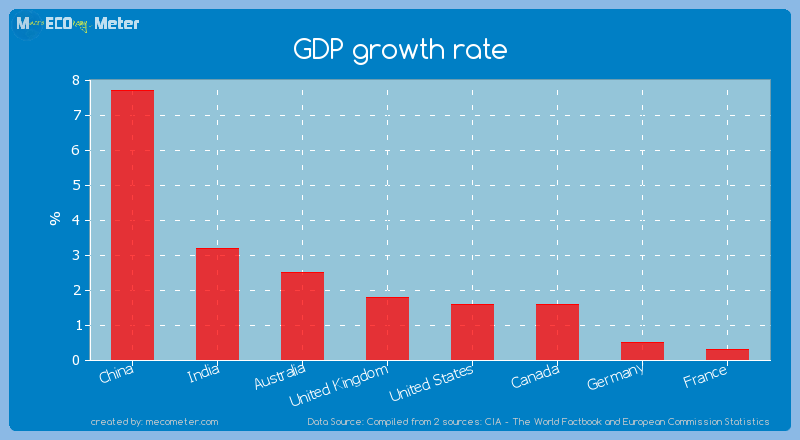 Major world economies by its current GDP growth rate