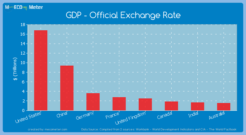 Major world economies by its current GDP - Official Exchange Rate