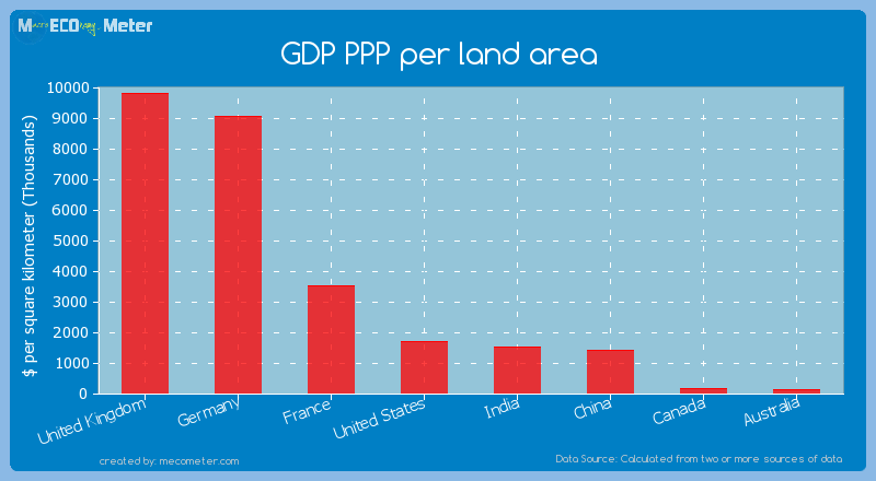 Major world economies by its current GDP PPP per land area